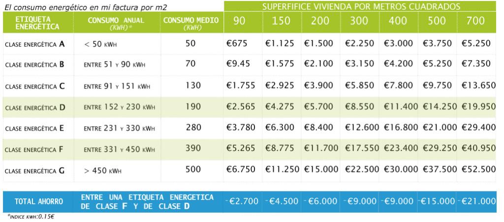 el-ahorro-tabla-clasificaciOn-energetica
